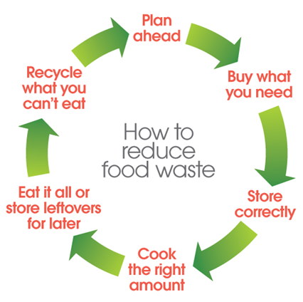 food-loop-for-consumers_0