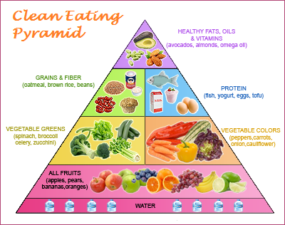 clean-eating-pyramid